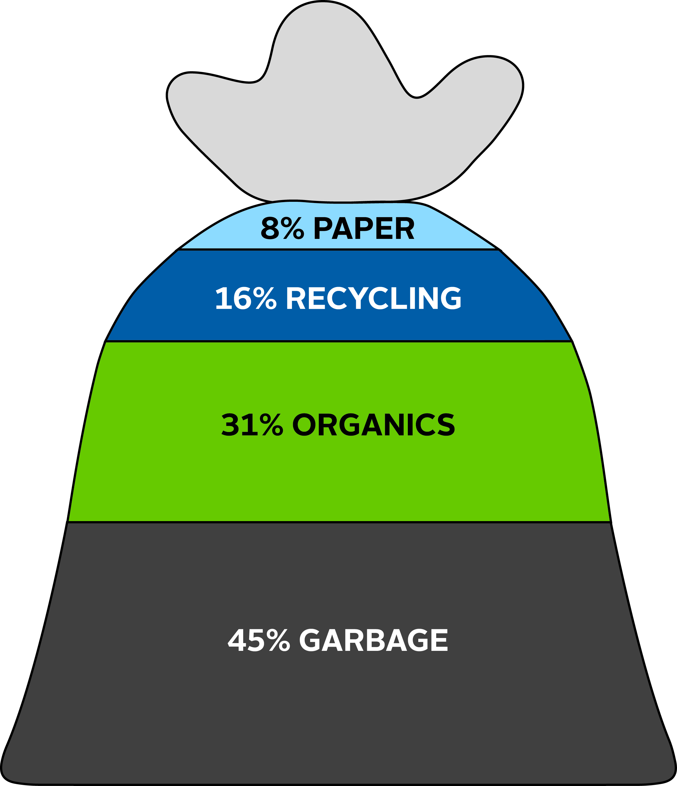Chart showing the percentage of recyclables not properly sorted