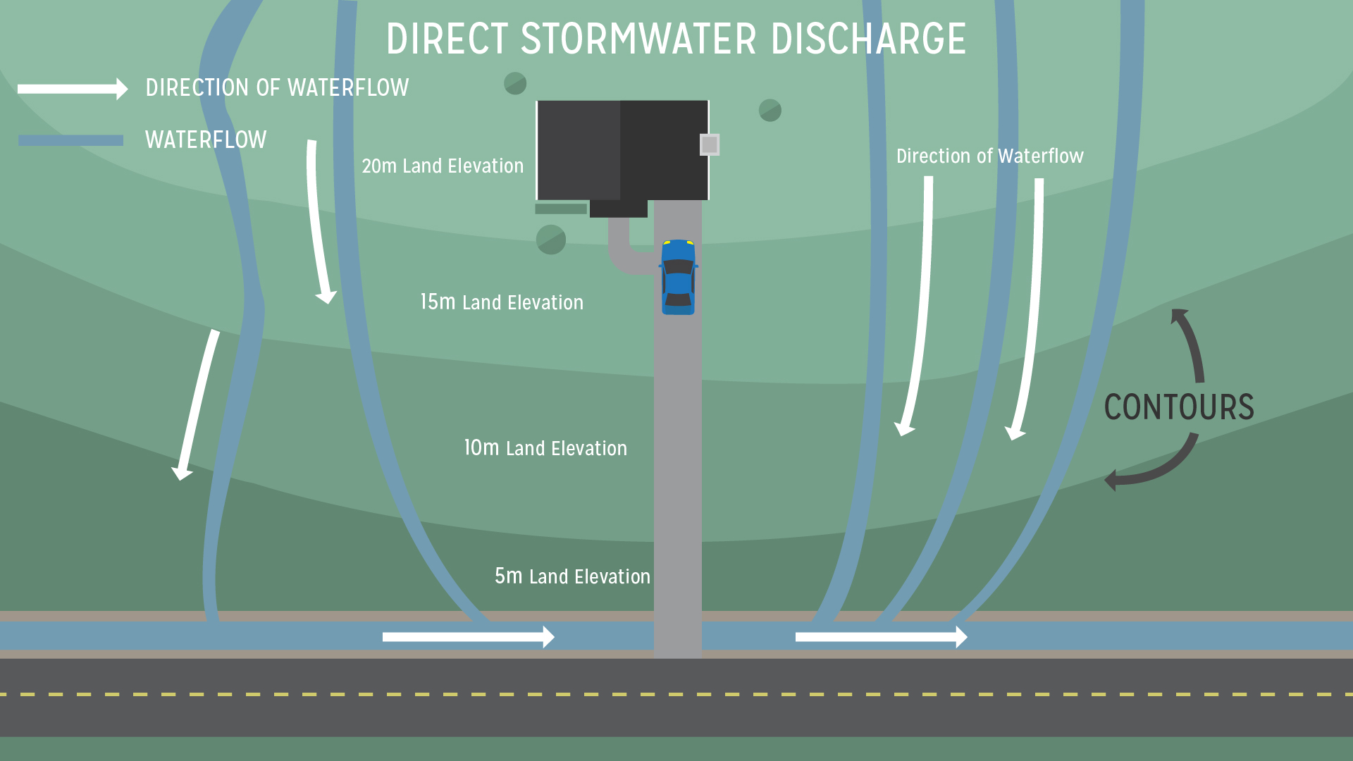Direct stormwater discharge from property