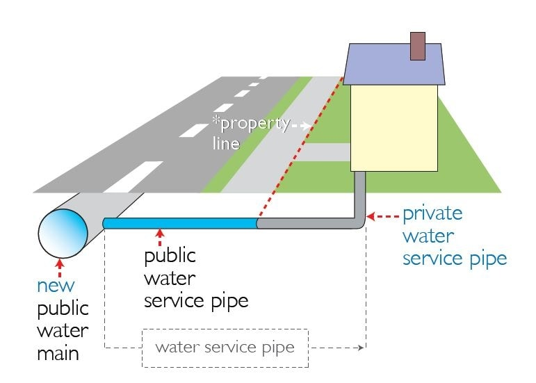 Private and public water service lines