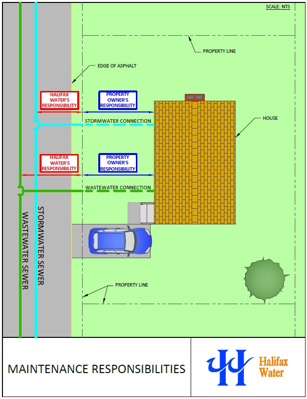 A colour drawing of a residential property and street indicating the property line. The property line is considered the point at which stormwater and wastewater connections become your responsibility.