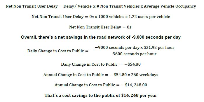 Net Transit User Delay