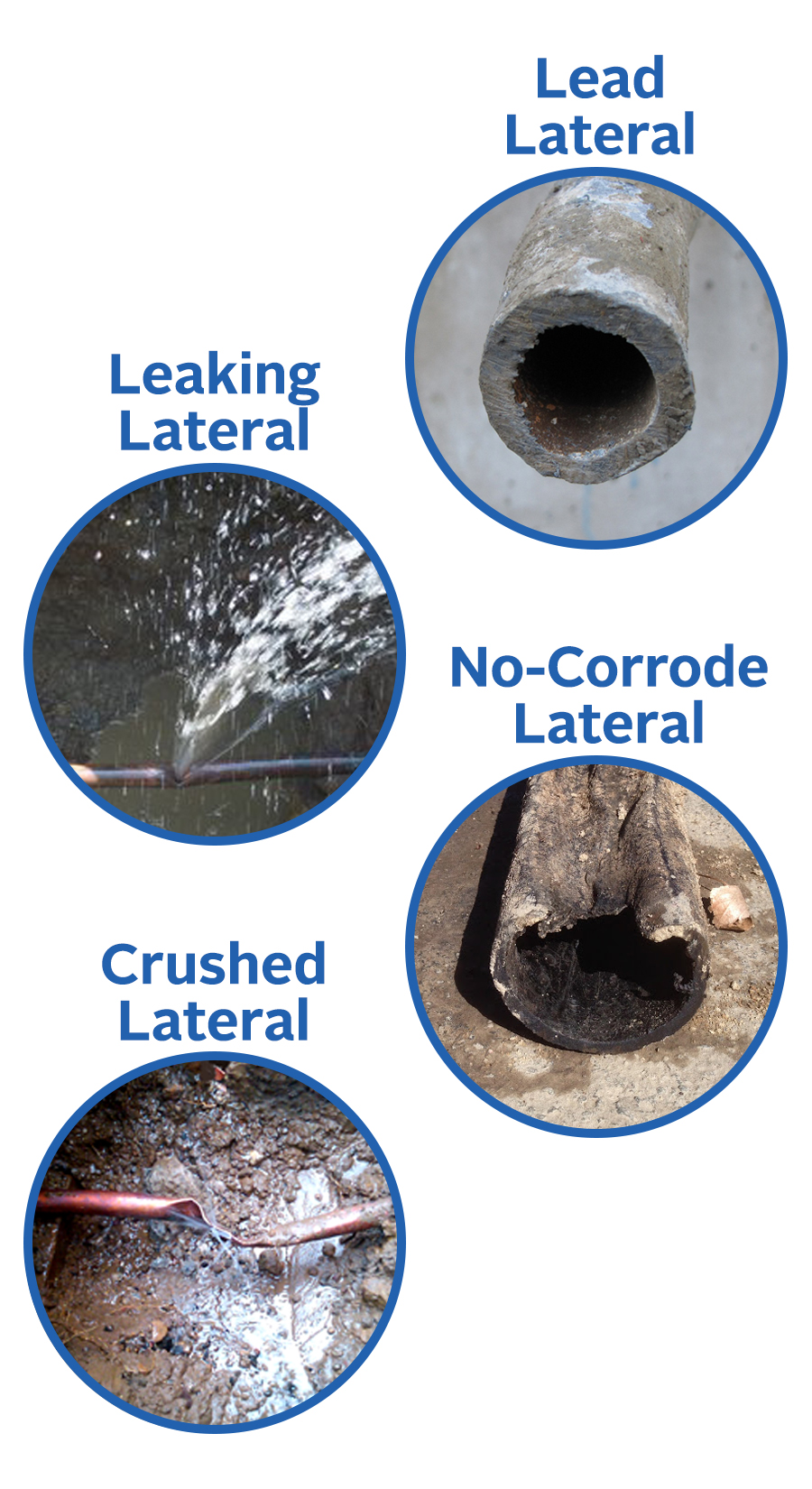 Images of lead pipe, deteriorated no-corrode pipe, a leaking lateral, and a crushed pipe.