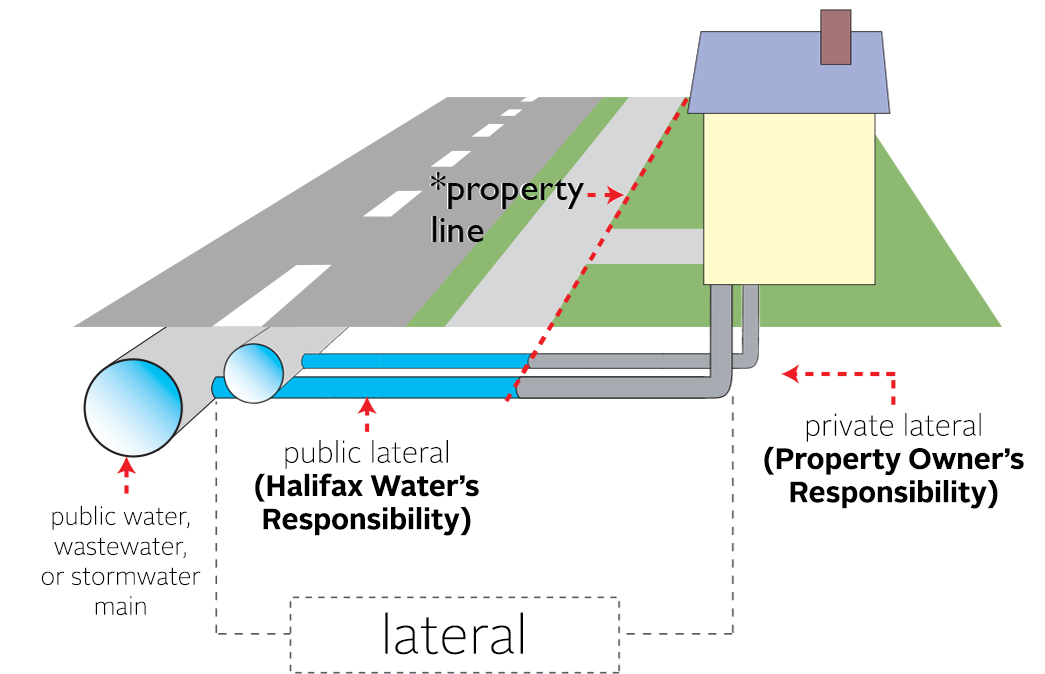 A diagram showing two water/wastewater/stormwater mains in the street connected to two service lines that connect to a home. The property line is shown - this property line defines the section of the pipe on the private side of the property line as being the responsibility of the property owner..