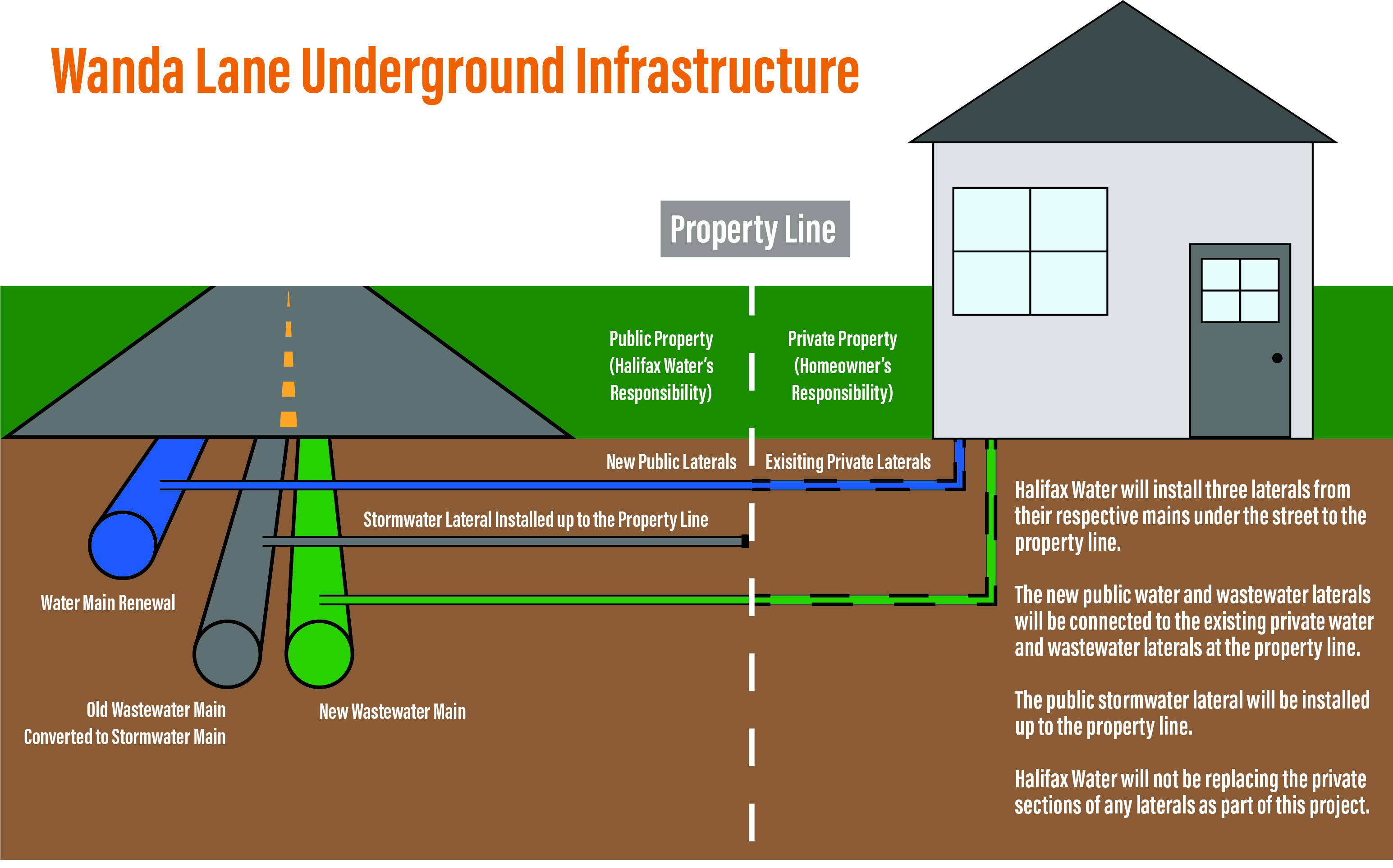Cross section diagram of Wanda Lane underground infrastructure