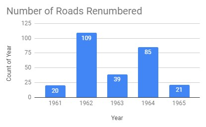Graph showing the number of streets changed each year 1961-1965