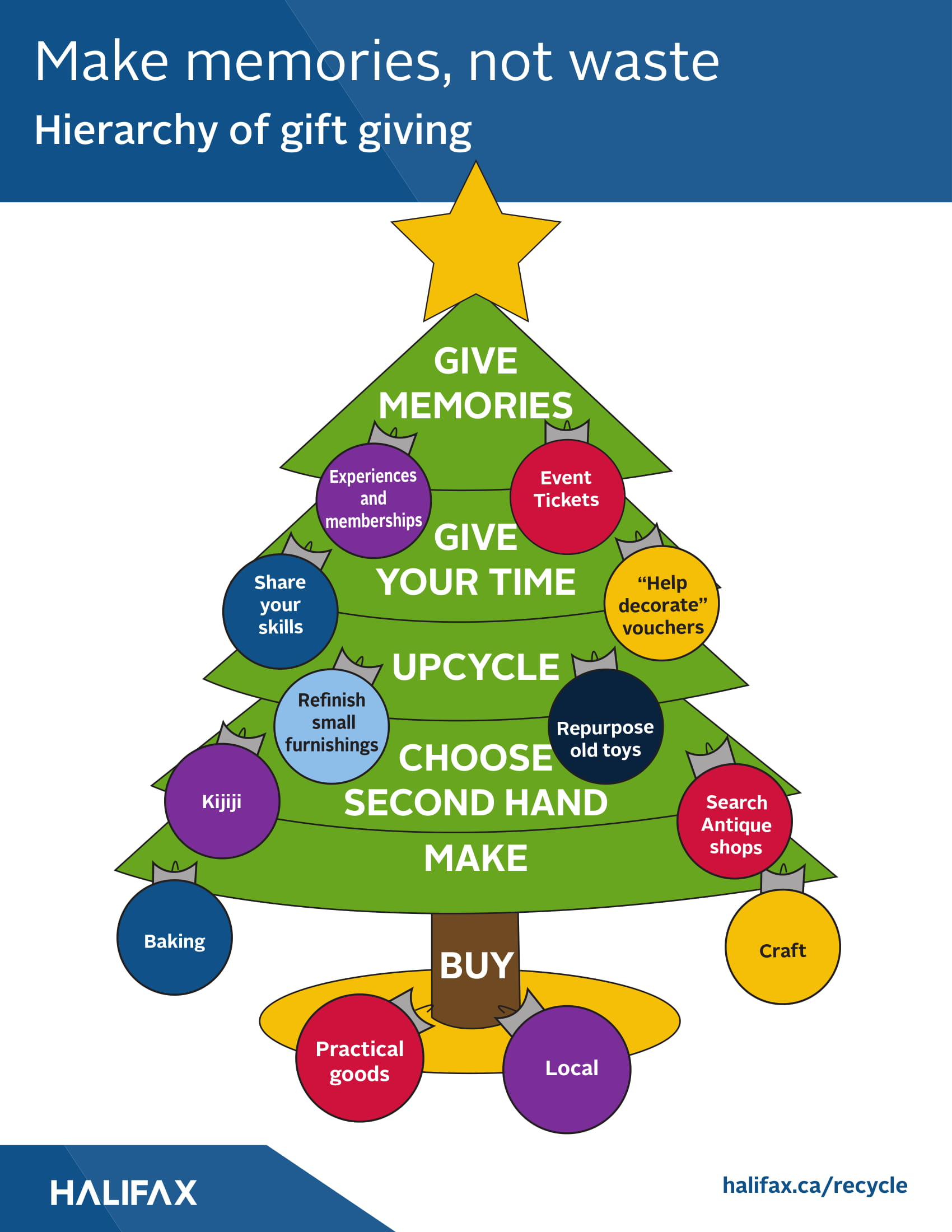 A hierarchy of gift giving options is presented in the shape of a Christmas Tree