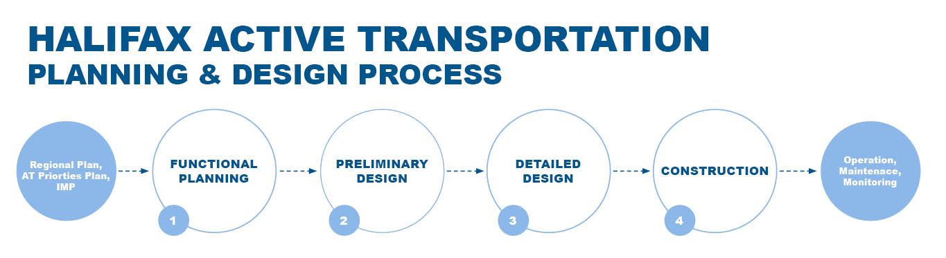 Active transportation planning and design process