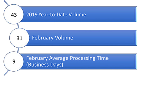 Permanent Signage Current Processing Times - February 2019