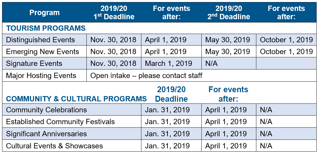 chart outlining 2019/20 Deadlines