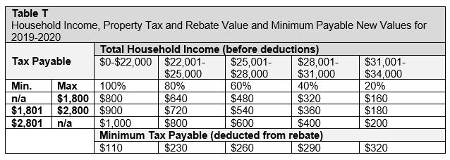 This table shows the rebates available by income level, and the minimum tax you are required to pay.