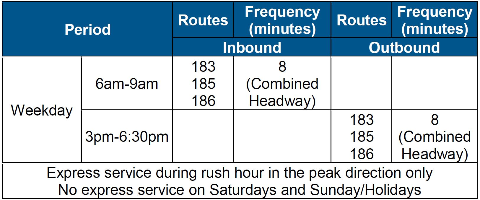 Table of General Frequency/Span of Service for Routes 183, 185, and 186