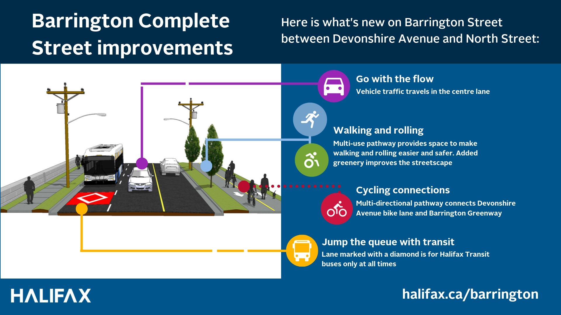 Barrington Street new bus-only lane and multi-use pathway is now complete.